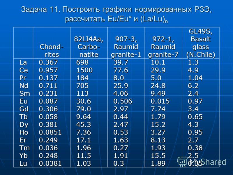 Задача 11. Построить графики нормированных РЗЭ, рассчитать Eu/Eu* и (La/Lu) n Chond- rites 82LI4Aa, Carbo- natite 907-3, Raumid granite-1 972-1, Raumid granite-7 GL49S, Basalt glass (N.Chile) La0.36769839.710.11.3 Ce0.957150077.629.94.9 Pr0.137184 8.