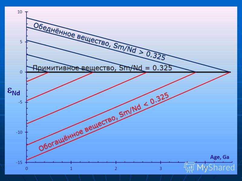 Обеднённое вещество, Sm/Nd > 0.325 Обогащённое вещество, Sm/Nd < 0.325 Примитивное вещество, Sm/Nd = 0.325