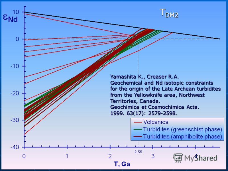 Yamashita K., Creaser R.A. Geochemical and Nd isotopic constraints for the origin of the Late Archean turbidites from the Yellowknife area, Northwest Territories, Canada. Geochimica et Cosmochimica Acta. 1999. 63(17): 2579-2598. T DM2
