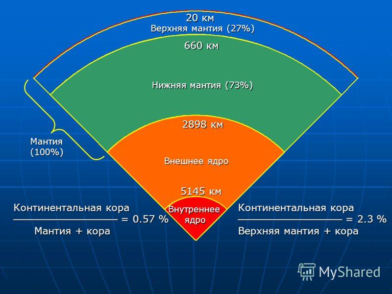 20 км 660 км 2898 км 5145 км Верхняя мантия (27%) Нижняя мантия (73%) Внешнее ядро Внутреннееядро Континентальная кора = 0.57 % = 0.57 % Мантия + кора Мантия + кора Континентальная кора = 2.3 % = 2.3 % Верхняя мантия + кора Мантия(100%)