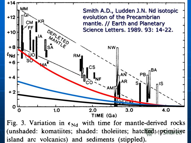 Smith A.D., Ludden J.N. Nd isotopic evolution of the Precambrian mantle. // Earth and Planetary Science Letters. 1989. 93: 14-22.