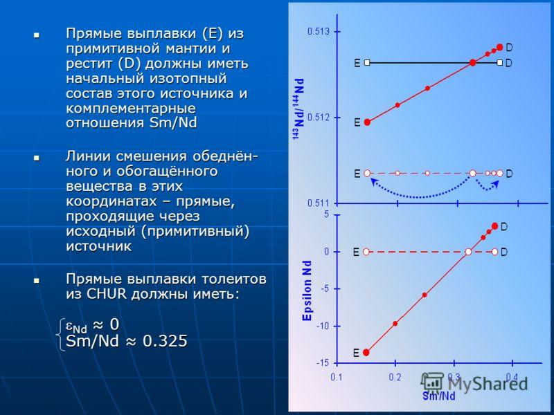 Прямые выплавки (E) из примитивной мантии и рестит (D) должны иметь начальный изотопный состав этого источника и комплементарные отношения Sm/Nd Прямые выплавки (E) из примитивной мантии и рестит (D) должны иметь начальный изотопный состав этого исто