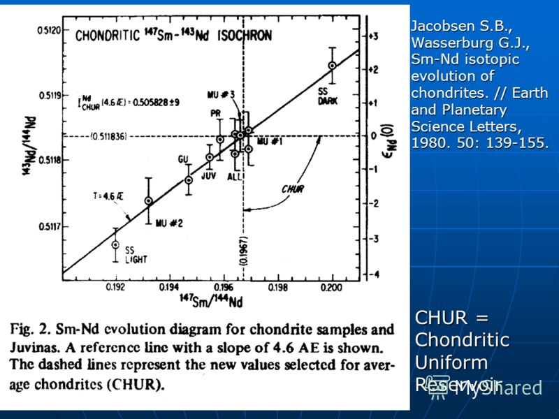 Jacobsen S.B., Wasserburg G.J., Sm-Nd isotopic evolution of chondrites. // Earth and Planetary Science Letters, 1980. 50: 139-155. CHUR = Chondritic Uniform Reservoir