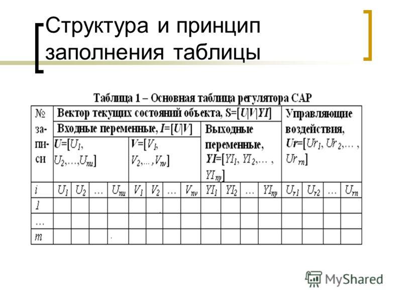 Структура и принцип заполнения таблицы