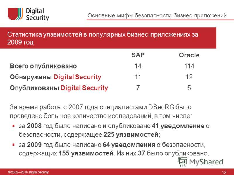 © 20022010, Digital Security Статистика уязвимостей в популярных бизнес-приложениях за 2009 год 12 Основные мифы безопасности бизнес-приложений Всего опубликовано Обнаружены Digital Security Опубликованы Digital Security SAP 14 11 7 Oracle 114 12 5 З