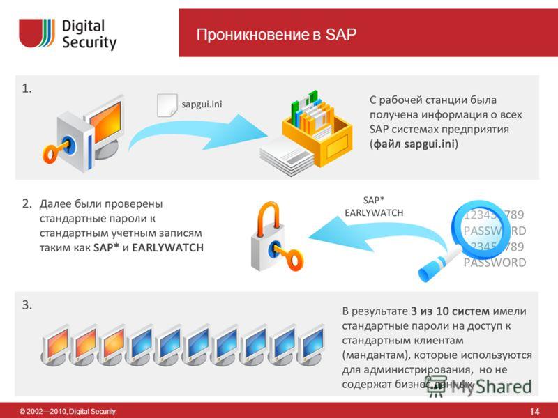 © 20022010, Digital Security Проникновение в SAP 14