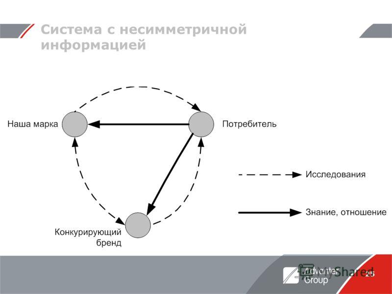 25 Система с несимметричной информацией