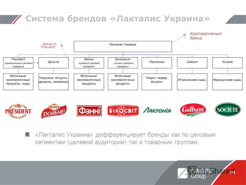 34 Система брендов «Лакталис Украина» «Лакталис Украина» дифференцирует бренды как по ценовым сегментам (целевой аудитории) так и товарным группам. Корпоративный бренд Бренд от President