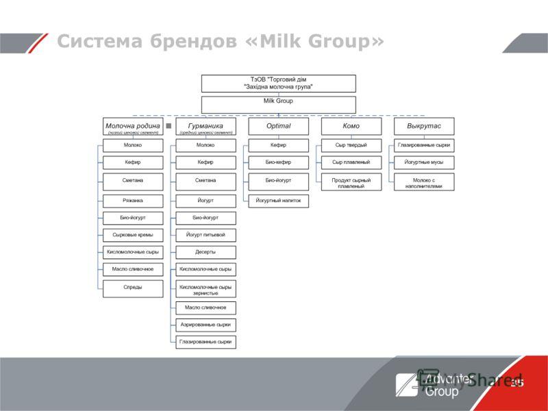 35 Система брендов «Milk Group»