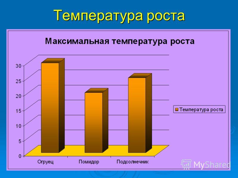 Температура роста