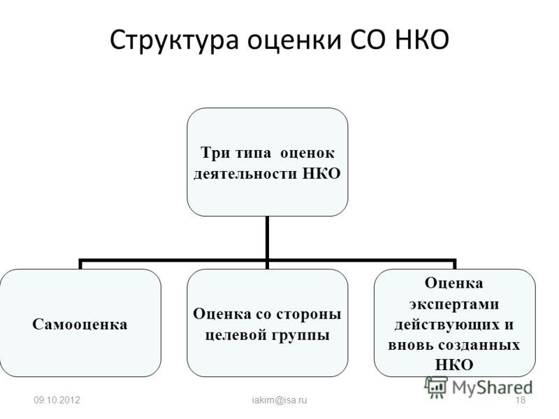 09.08.2012iakim@isa.ru18 Структура оценки СО НКО Три типа оценок деятельности НКО Самооценка Оценка со стороны целевой группы Оценка экспертами действующих и вновь созданных НКО
