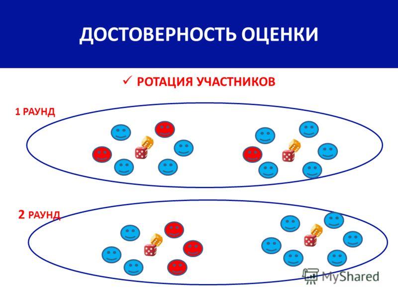РОТАЦИЯ УЧАСТНИКОВ 1 РАУНД 2 РАУНД ДОСТОВЕРНОСТЬ ОЦЕНКИ