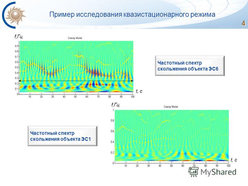 4 4 Частотный спектр скольжения объекта ЭС6 Пример исследования квазистационарного режима Частотный спектр скольжения объекта ЭС1 f,Гц t, c