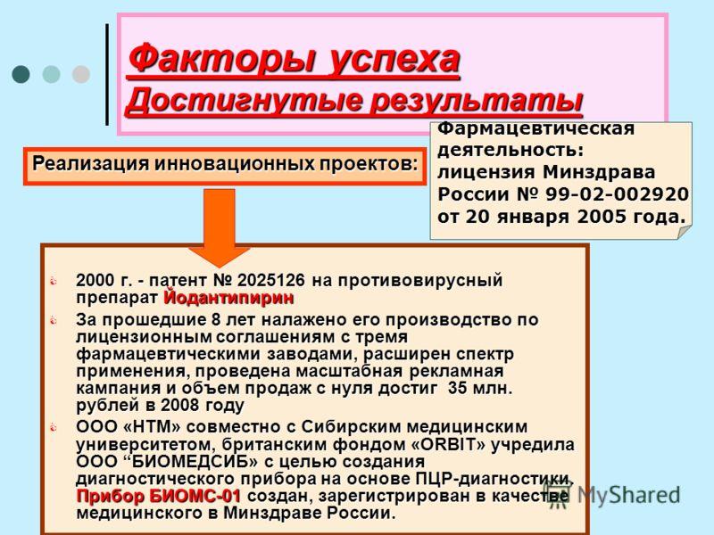 Факторы успеха Достигнутые результаты 2000 г. - патент 2025126 на противовирусный препарат Йодантипирин 2000 г. - патент 2025126 на противовирусный препарат Йодантипирин За прошедшие 8 лет налажено его производство по лицензионным соглашениям с тремя