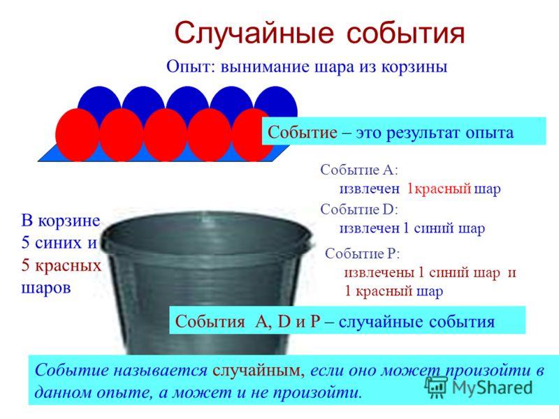 Случайные события В корзине 5 синих и 5 красных шаров Опыт: вынимание шара из корзины Событие – это результат опыта Событие А: извлечен 1красный шар Событие D: извлечен 1 синий шар Событие P: извлечены 1 синий шар и 1 красный шар События А, D и P – с