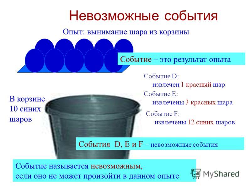 Невозможные события В корзине 10 синих шаров Опыт: вынимание шара из корзины Событие – это результат опыта Событие D: извлечен 1 красный шар Событие E: извлечены 3 красных шара Событие F: извлечены 12 синих шаров События D, Е и F – невозможные событи