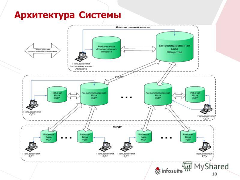 10 Архитектура Системы