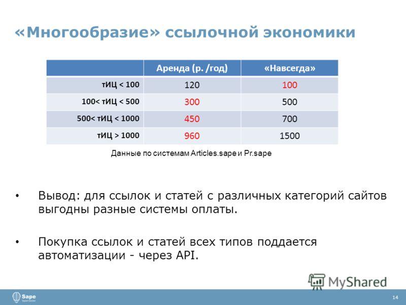«Многообразие» ссылочной экономики 14 Вывод: для ссылок и статей с различных категорий сайтов выгодны разные системы оплаты. Покупка ссылок и статей всех типов поддается автоматизации - через API. Аренда (р. /год)«Навсегда» тИЦ < 100 120100 100< тИЦ