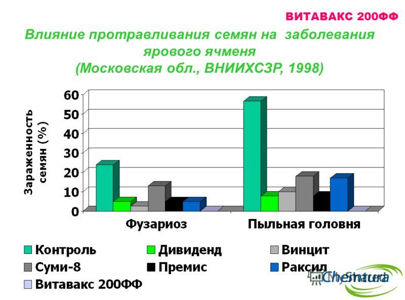 Влияние протравливания семян на заболевания ярового ячменя (Московская обл., ВНИИХСЗР, 1998) ВИТАВАКС 200ФФ