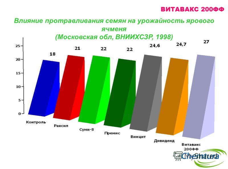 Влияние протравливания семян на урожайность ярового ячменя (Московская обл, ВНИИХСЗР, 1998) ВИТАВАКС 200ФФ
