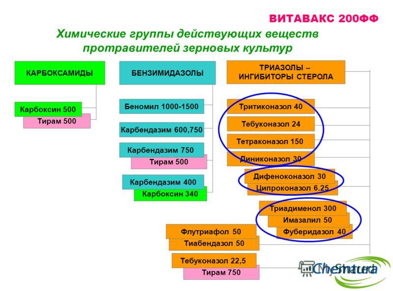 Тирам 500 Фуберидазол 40 Ципроконазол 6.25 Тиабендазол 50 ТРИАЗОЛЫ – ИНГИБИТОРЫ СТЕРОЛА БЕНЗИМИДАЗОЛЫКАРБОКСАМИДЫ Тритиконазол 40 Тебуконазол 24 Дифеноконазол 30 Флутриафол 50 Диниконазол 30 Имазалил 50 Триадименол 300 Беномил 1000-1500 Карбендазим 6
