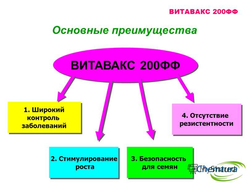 Основные преимущества 1. Широкий контроль заболеваний 1. Широкий контроль заболеваний 3. Безопасность для семян 3. Безопасность для семян 2. Стимулирование роста 2. Стимулирование роста ВИТАВАКС 200ФФ 4. Отсутствие резистентности 4. Отсутствие резист
