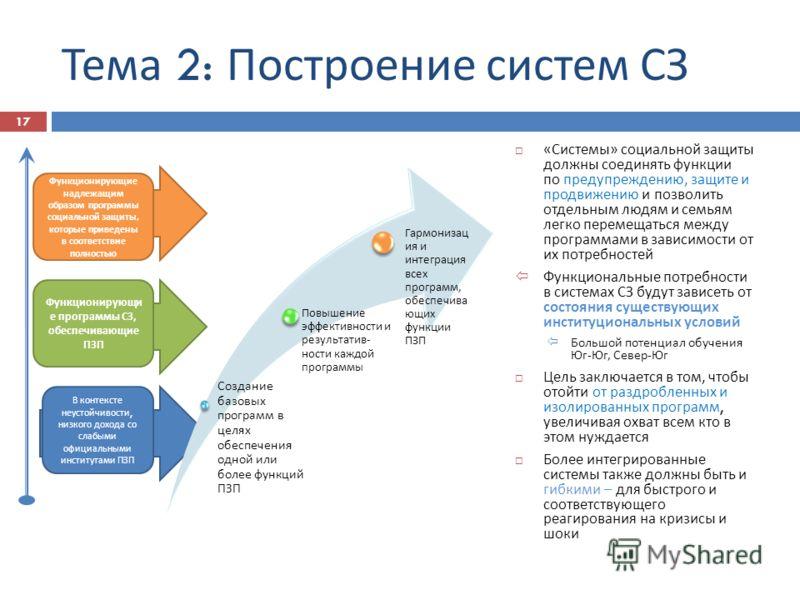 Тема 2: Построение систем СЗ Создание базовых программ в целях обеспечения одной или более функций ПЗП Повышение эффективности и результатив - ности каждой программы Гармонизац ия и интеграция всех программ, обеспечива ющих функции ПЗП « Системы » со