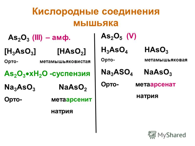 Кислородные соединения мышьяка As 2 O 3 (III) – амф. [H 3 AsO 3 ] [HAsO 2 ] Орто- метамышьяковистая As 2 O 3 xH 2 O -суспензия Na 3 AsO 3 NaAsO 2 Орто- метаарсенит натрия As 2 O 5 (V) H 3 AsO 4 HAsO 3 Орто- метамышьяковая Na 3 ASO 4 NaAsO 3 Орто- мет