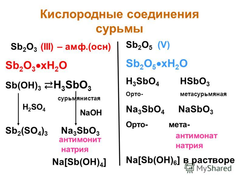Кислородные соединения сурьмы Sb 2 O 3 (III) – амф.(осн) Sb 2 O 3 xH 2 O Sb(OH) 3 H 3 SbO 3 сурьмянистая Sb 2 (SO 4 ) 3 Na 3 SbO 3 Na[Sb(OH) 4 ] Sb 2 O 5 (V) Sb 2 O 5 xH 2 O H 3 SbO 4 HSbO 3 Орто- метасурьмяная Na 3 SbO 4 NaSbO 3 Орто- мета- Na[Sb(OH