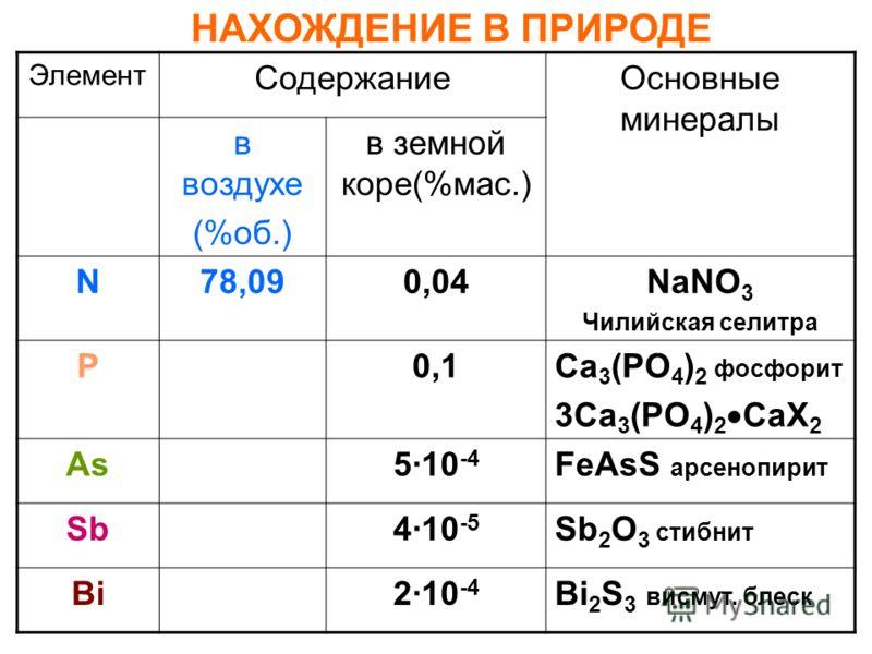 Элемент СодержаниеОсновные минералы в воздухе (%об.) в земной коре(%мас.) N78,090,04NaNO 3 Чилийская селитра P0,1Ca 3 (PO 4 ) 2 фосфорит 3Ca 3 (PO 4 ) 2 CaХ 2 As510 -4 FeAsS арсенопирит Sb410 -5 Sb 2 O 3 стибнит Bi210 -4 Bi 2 S 3 висмут. блеск НАХОЖД