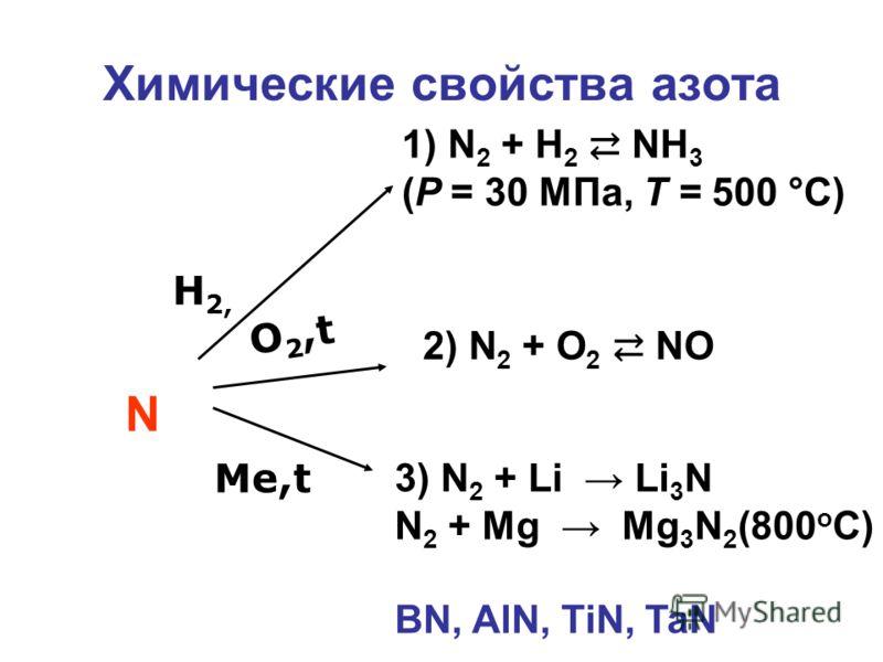 Химические свойства азота H 2, O 2,t Me,t N 1) N 2 + H 2 NH 3 (P = 30 MПа, Т = 500 °С) 2) N 2 + O 2 NO 3) N 2 + Li Li 3 N N 2 + Mg Mg 3 N 2 (800 o C) BN, AlN, TiN, TaN