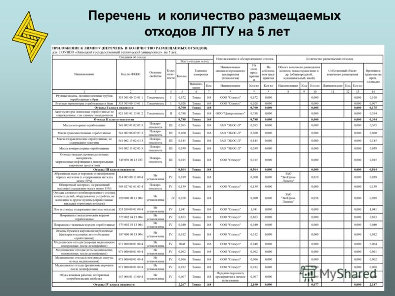 Перечень и количество размещаемых отходов ЛГТУ на 5 лет
