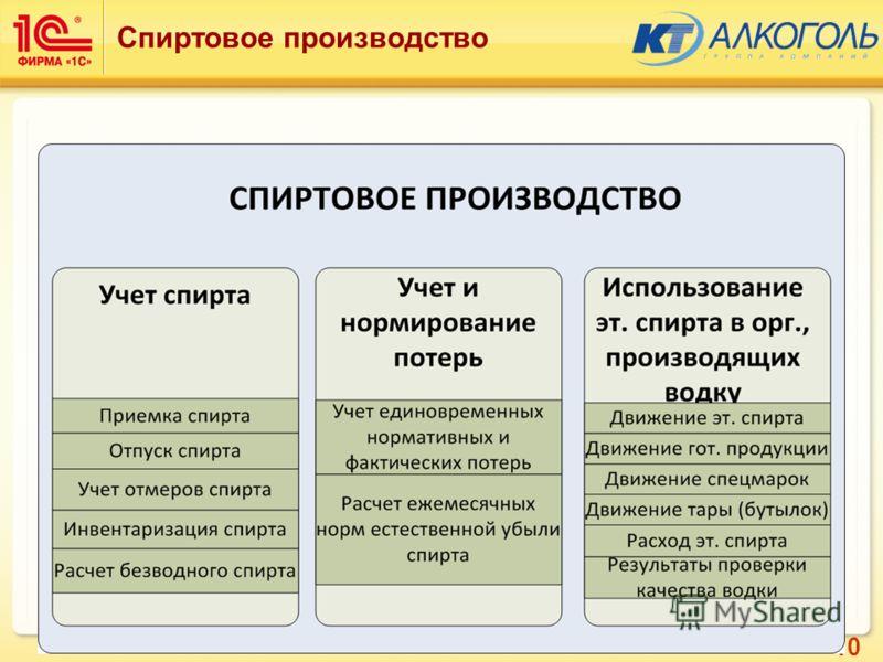 10 Спиртовое производство Модуль «Спиртовое производство» состоит из 3 функциональных подсистем
