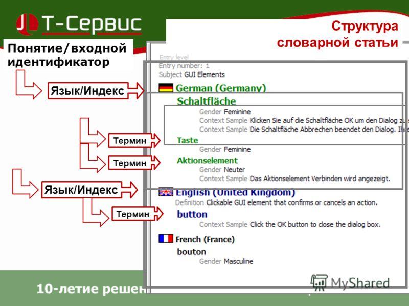 Понятие/входной идентификатор Структура словарной статьи Термин Язык/Индекс