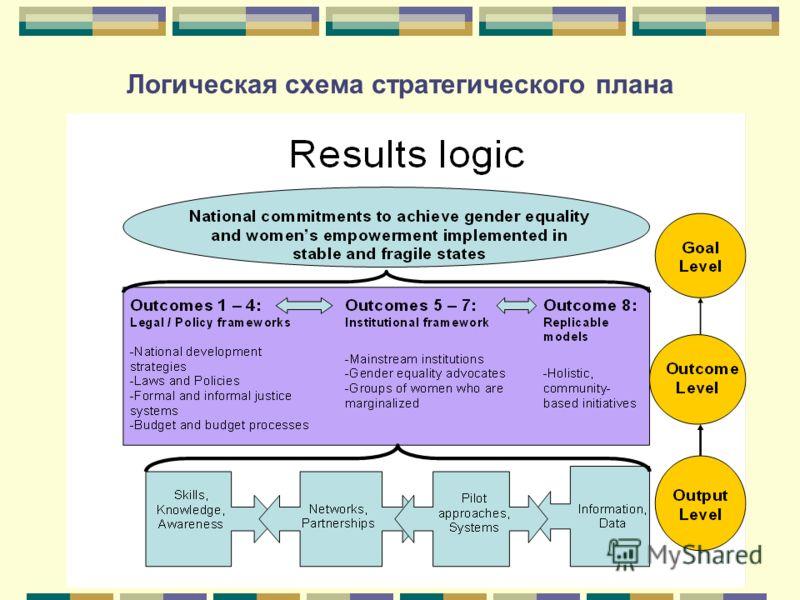 Логическая схема стратегического плана