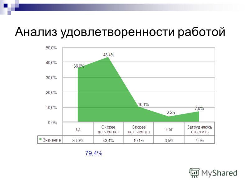 Анализ удовлетворенности работой 79,4%