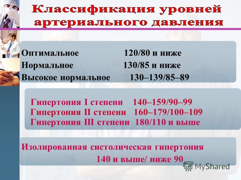 Оптимальное 120/80 и ниже Нормальное 130/85 и ниже Высокое нормальное 130–139/85–89 Гипертония I степени 140–159/90–99 Гипертония II степени 160–179/100–109 Гипертония III степени 180/110 и выше Изолированная систолическая гипертония 140 и выше/ ниже