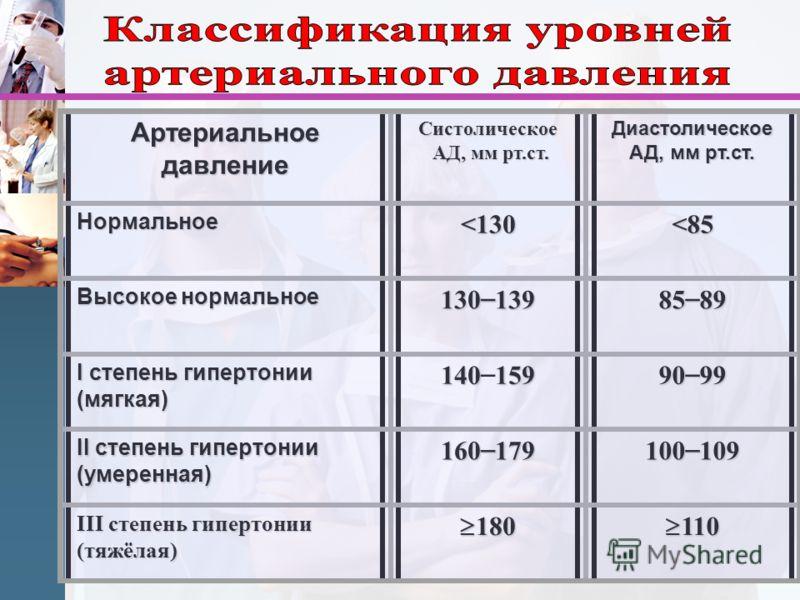 Артериальное давление Систолическое АД, мм рт.ст. АД, мм рт.ст. Диастолическое АД, мм рт.ст. Нормальное