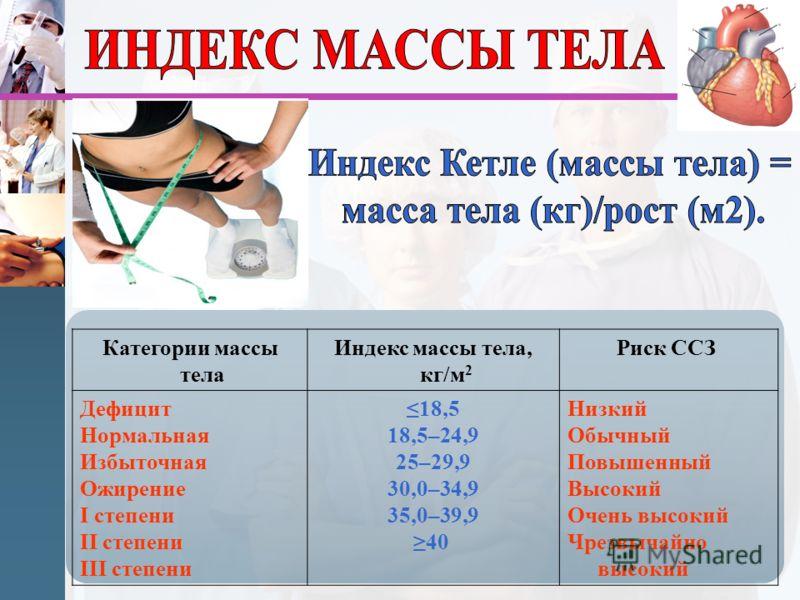 Категории массы тела Индекс массы тела, кг/м 2 Риск ССЗ Дефицит Нормальная Избыточная Ожирение I степени II степени III степени 18,5 18,5–24,9 25–29,9 30,0–34,9 35,0–39,9 40 Низкий Обычный Повышенный Высокий Очень высокий Чрезвычайно высокий