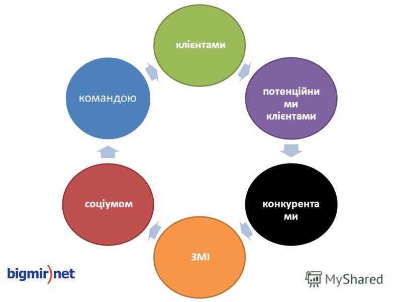 клієнтами потенційни ми клієнтами конкурента ми ЗМІ соціумом командою