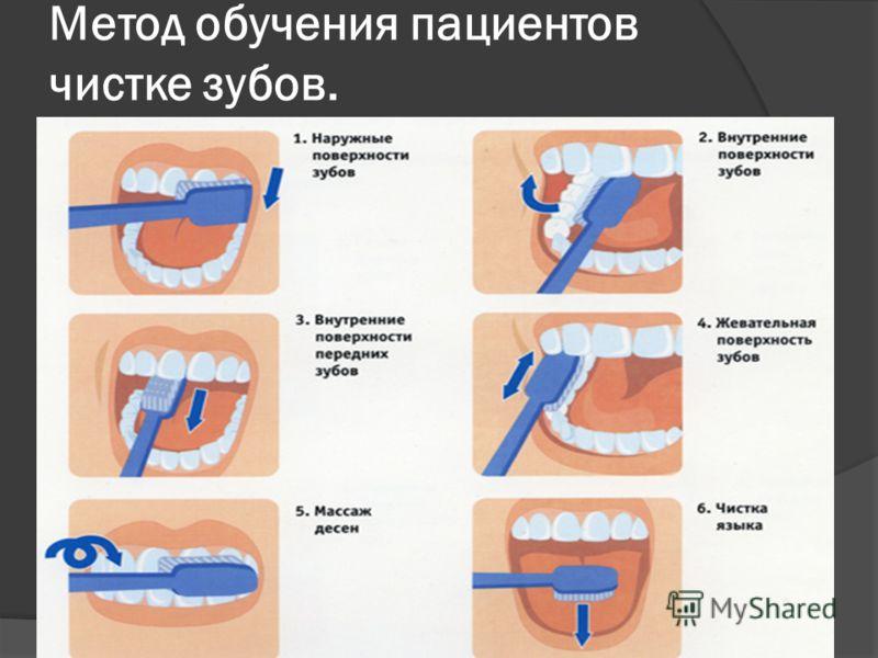 Метод обучения пациентов чистке зубов.