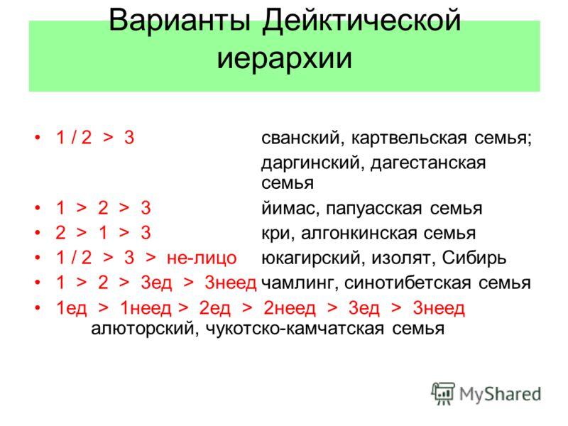 Варианты Дейктической иерархии 1 / 2 > 3сванский, картвельская семья; даргинский, дагестанская семья 1 > 2 > 3йимас, папуасская семья 2 > 1 > 3кри, алгонкинская семья 1 / 2 > 3 > не-лицоюкагирский, изолят, Сибирь 1 > 2 > 3ед > 3неедчамлинг, синотибет