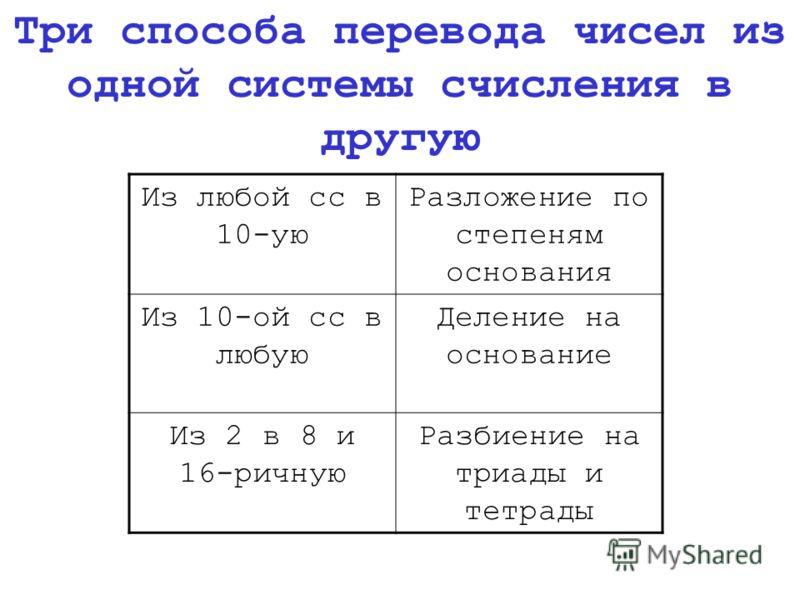 Из любой сс в 10-ую Разложение по степеням основания Из 10-ой сс в любую Деление на основание Из 2 в 8 и 16-ричную Разбиение на триады и тетрады Три способа перевода чисел из одной системы счисления в другую