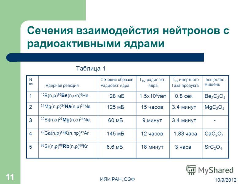 8/7/2012 ИЯИ РАН, ОЭФ 11 Сечения взаимодейстия нейтронов с радиоактивными ядрами Таблица 1 N пп Ядерная реакция Сечение образов Радиоакт. ядра Т 1/2 радиоакт. ядра Т 1/2 инертного Газа-продукта вещество- мишень 1 10 B(n,p) 10 Be(n, n) 6 He 28 мБ1.5х1