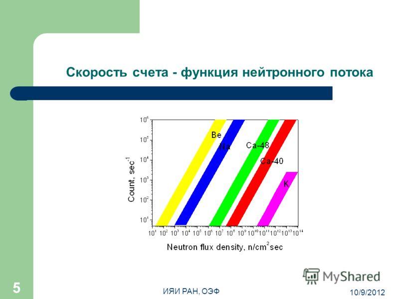 8/7/2012 ИЯИ РАН, ОЭФ 5 Скорость счета - функция нейтронного потока
