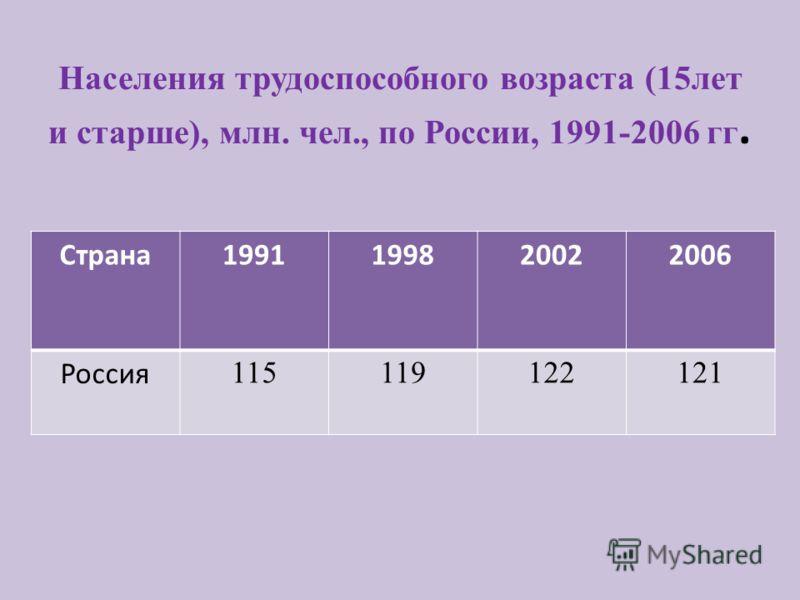Населения трудоспособного возраста (15лет и старше), млн. чел., по России, 1991-2006 гг. Страна1991199820022006 Россия 115119122121
