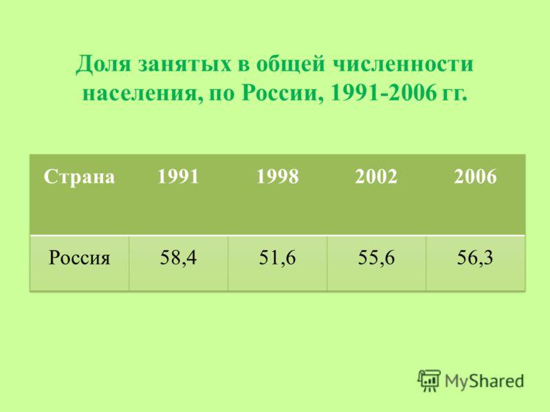Доля занятых в общей численности населения, по России, 1991-2006 гг.