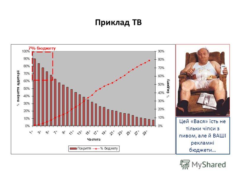 Цей «Вася» їсть не тільки чіпси з пивом, але й ВАШІ рекламні бюджети… Приклад ТВ 7% бюджету