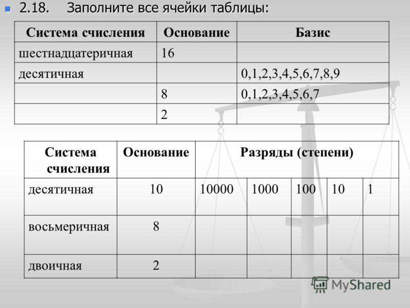 2.18. Заполните все ячейки таблицы: 2.18. Заполните все ячейки таблицы: Система счисленияОснованиеБазис шестнадцатеричная16 десятичная 0,1,2,3,4,5,6,7,8,9 80,1,2,3,4,5,6,7 2 Система счисления ОснованиеРазряды (степени) десятичная10100001000100101 вос