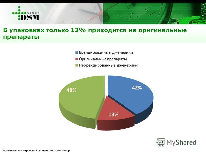 В упаковках только 13% приходится на оригинальные препараты Источник: коммерческий сегмент ГЛС, DSM Group
